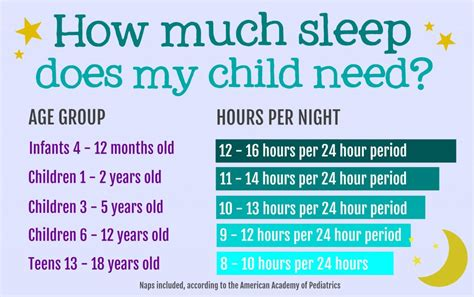 how much sleep do children need routine helps sleep patterns