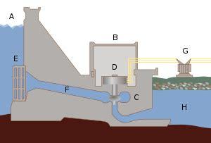 vannkraftverk – wikipedia
