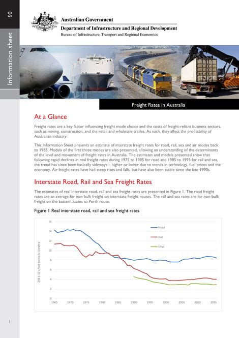 freight rates in australia