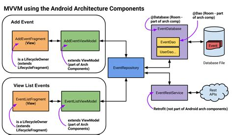 android architecture android architecture components looking at room and livedata part 1 riggaroo android dev