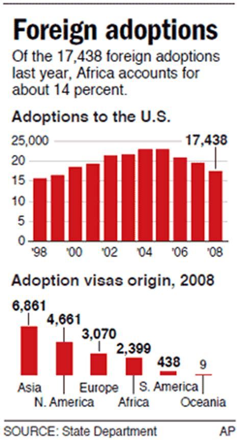 Adoption Is It The Trend by Madonna S Adoptions Part Of A Growing Trend Health
