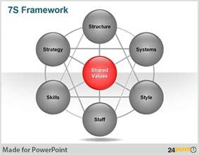 free downloadable ppt slide mckinsey 7s framework