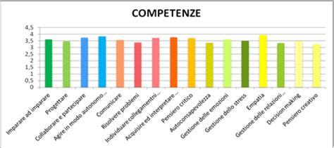 unina lettere moderne sinapsi nl 4 il bilancio di competenze per gli studenti