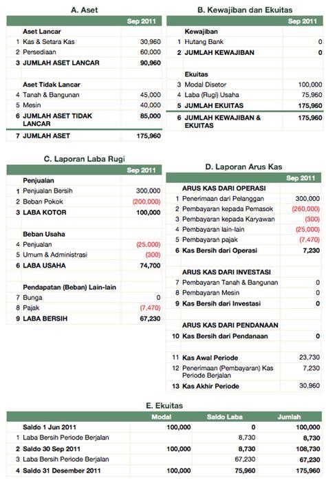 contoh laporan usaha kecil laporan keuangan 3 terbentuknya laporan keuangan