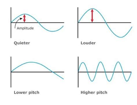 sound wave diagram sound waves