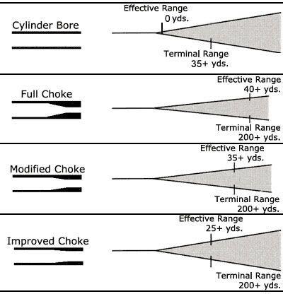 how do you pattern a shotgun to help you with shotgun chokes shotgun choke