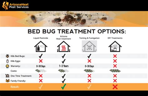 compare bed bug treatments arizona heat pest services