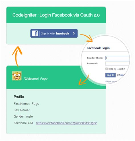 codeigniter tutorial authentication login with facebook php codeigniter oauth login formget