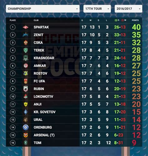 russia premier league table russia premier league table fifa com