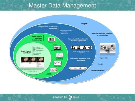 master data management using graphs for next gen master data management with