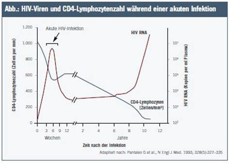 hiv symptome wann akute hiv infektion wie erkennen wann behandeln
