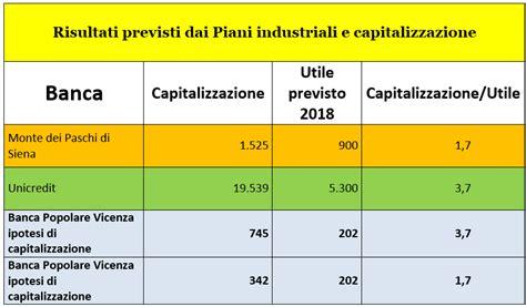 azione banco popolare quotazione le azioni banca popolare di vicenza valgono zero italia