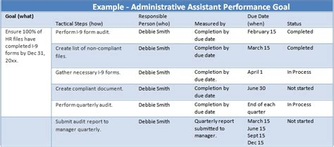 Administrative Assistant Performance Goals Exles Employee Goals Template