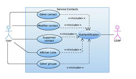 diagramme de cas d utilisation authentification 3 2 mod 233 lisation des diff 233 rents services de la plateforme