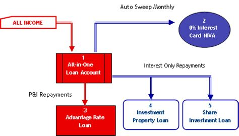 how housing loan works loan structure