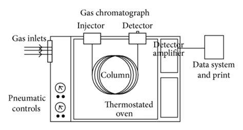 Gc Instrument Diagram