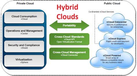 Benefits of a Hybrid cloud using Vcloud > Vigilant Cloud Services