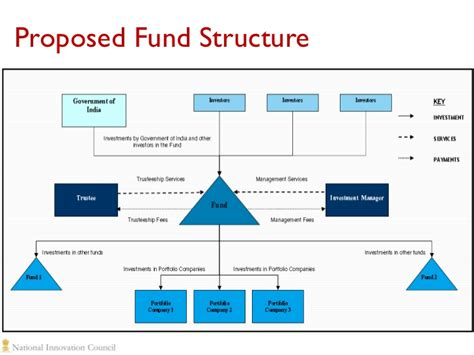 equity fund structure diagram equity fund structure diagram 28 images equity fund