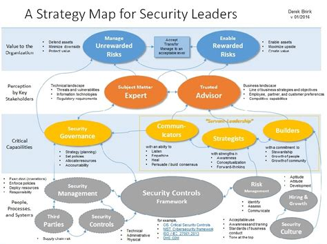 A Strategy Map For Security Leaders Applying The Balanced Scorecard Framework To Data Security Information Security Strategy Template