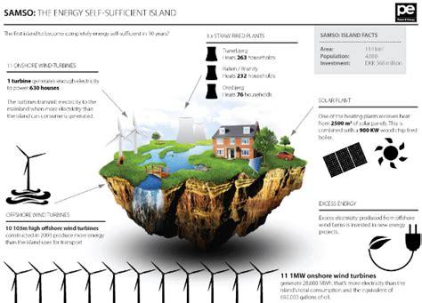 Ou Energy Mba by 에너지 자립 섬 덕적도 에코아일랜드 상상 에너지 공작소