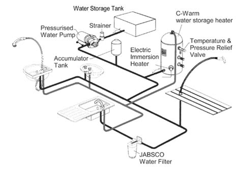 pressuresystems about pressure sets