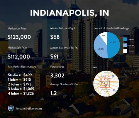housing market statistics indianapolis real estate and market trends