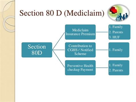 ipc section 136 preventive health checkup section 80d 28 images guide