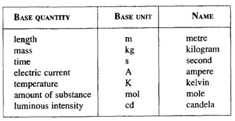 what is the unit of the quotient of inductance and resistance show your work below physical quantities and si units 171 i chemistry
