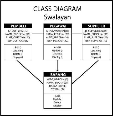 contoh membuat class diagram contoh database perpustakaan contoh agus