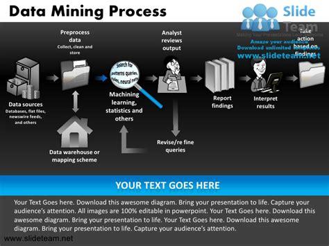 data mining template data mining process powerpoint ppt slides