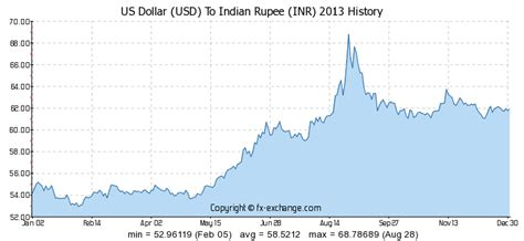 usd to inr history table usd inr exchange rate historical data excel