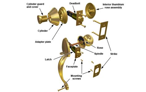 anatomy of a door lock install an exterior door handle or lockset 1 rona
