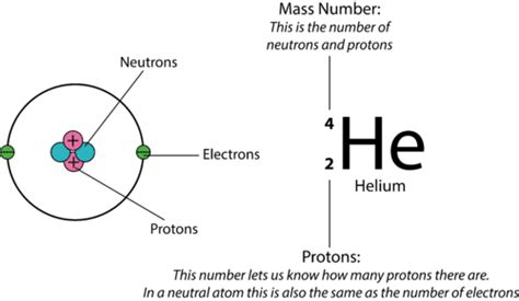 Number Of Protons In F by Atomic Number