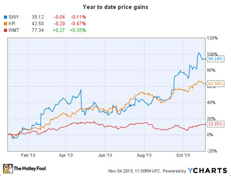 aol stock history chart can safeway continue its impressive run aol finance