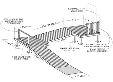Handicapped Accessible House Plans by Build A Wheelchair Ramp