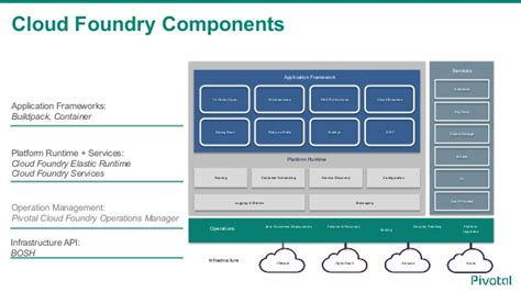 cloud foundry for developers deploy manage and orchestrate cloud applications with ease books cloud foundry introduction for cf meetup tokyo march 2016