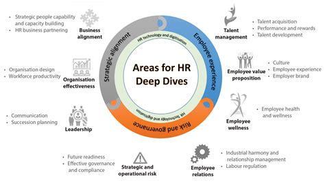 Hr The hr management dives tata business excellence