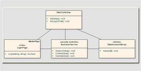 uml class diagram mvc model view controller mvc salesforcetutorial holidays oo