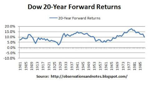 observations: best & worst 20 year returns in stock market