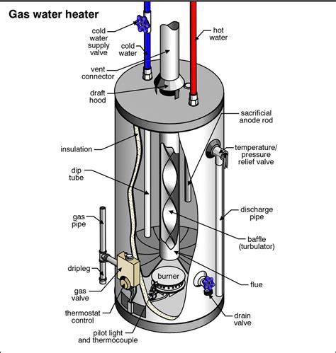 Rheem Gas Hot Water System   Solar Bright
