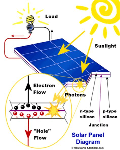 5 things to solar energy technology electronic