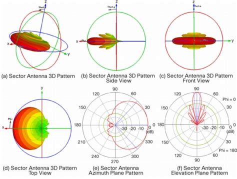 yagi radiation pattern  patterns