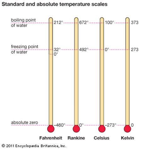 an absolute point scale for the measurement of intelligence classic reprint books what temperature scale starts at absolute zero socratic