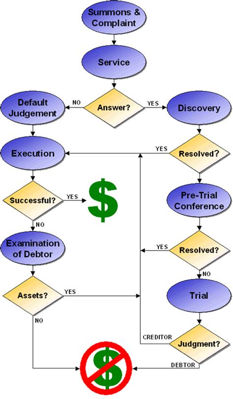 litigation process flowchart litigation flowchart flowchart in word