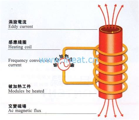 inductor heat what is induction heating induction heating expert
