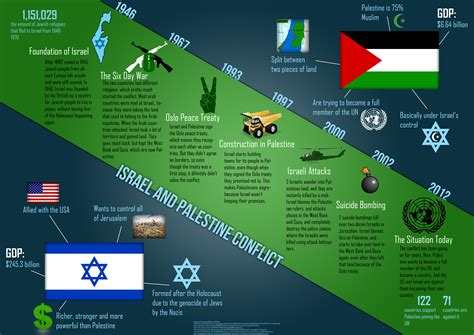 timeline of events in gaza and israel shows sudden rapid palestine israel conflict since 1948 palestinian and