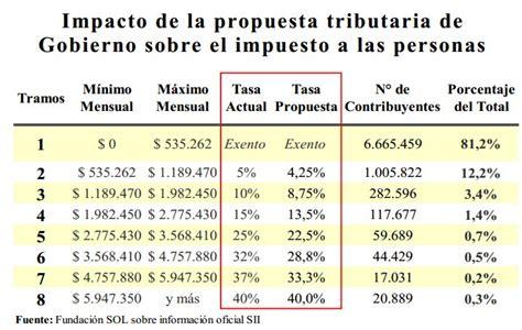 tabla de impuesto sobre la renta actualizada tabla articulo 113 de la ley de impuesto sobre la renta