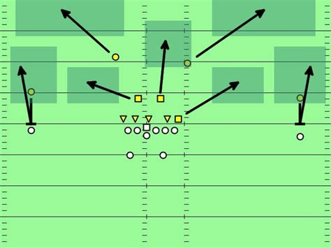 cover 2 defense diagram from cover 0 to cover 4 in images code and football