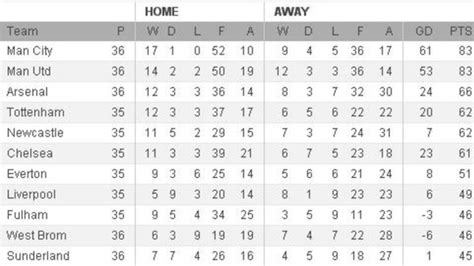 epl table man city manchester city lead rivals on goal difference itv news