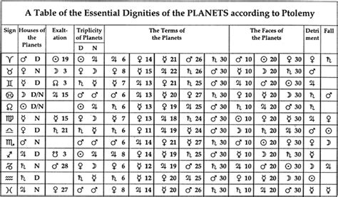 Moon Sign Tables by Table Of Essential Dignities Astrology And Horoscopes By Eric Francis